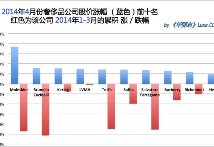 《华丽志》奢侈品股票月度排行榜(2014年4月)