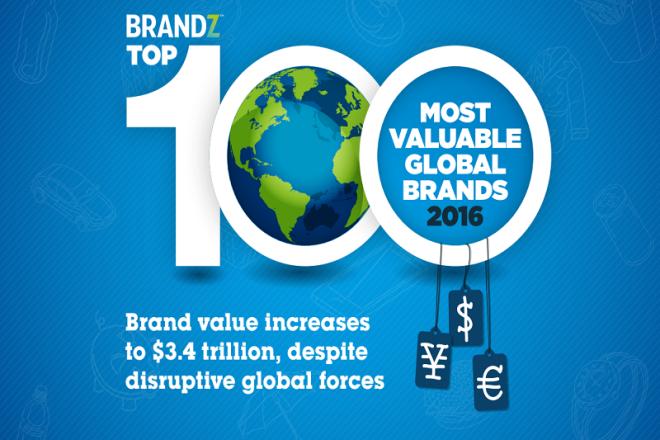 BrandZ 2016年全球品牌价值榜,谷歌重返榜首,奢侈品类总体下降5%,连续第二年缩水