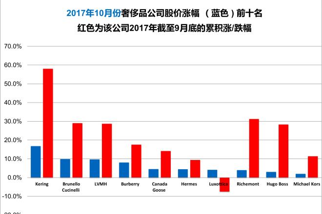 《华丽志》奢侈品股票月度排行榜(2017年10月)