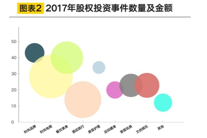 【华丽志独家研报】2017年海外时尚和生活方式领域投资趋势报告
