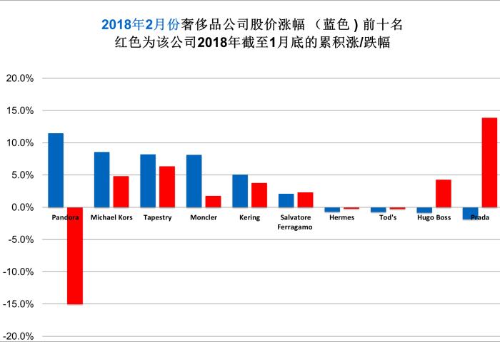 《华丽志》奢侈品股票月度排行榜(2018年2月)