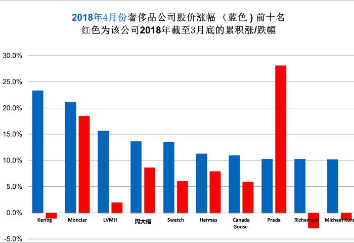 《华丽志》奢侈品股票月度排行榜(2018年4月)