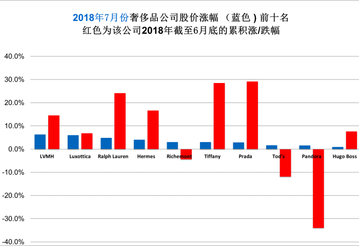 华丽志奢侈品股票月度排行榜(2018年7月)