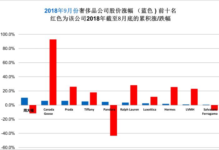 华丽志奢侈品股票月度排行榜(2018年9月)