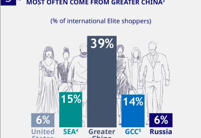 """环球蓝联报告:每年在海外退税消费超43万元的中国""""精英""""旅客,34%不到34岁!"""