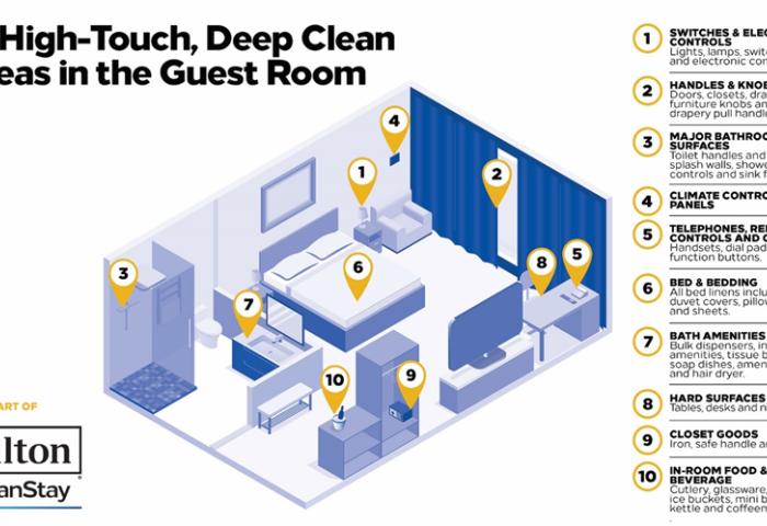 携手滴露的母公司和美国知名诊所,希尔顿全面升级酒店入住卫生规范